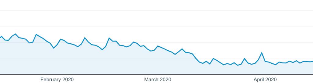 Google Analytics Screenshot of February to April 2020